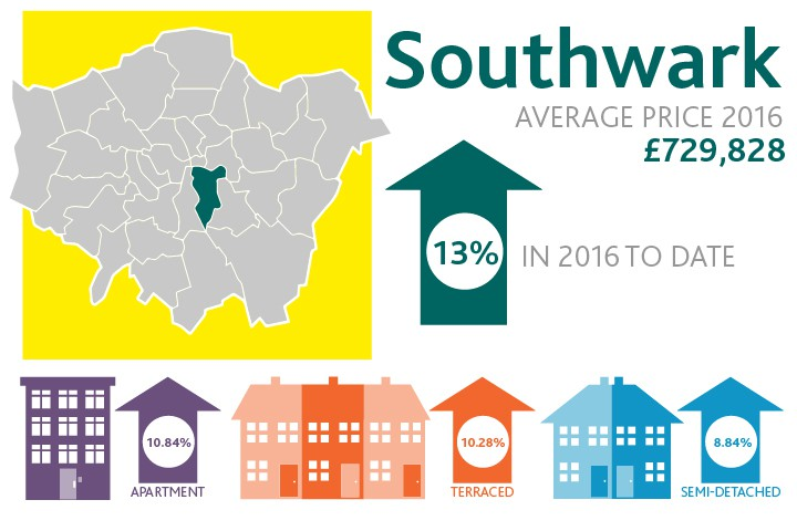 Which London Boroughs Have Topped The House Price Growth