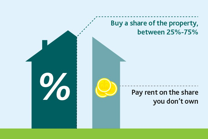 Can You Buy  Of A Shared Ownership Property