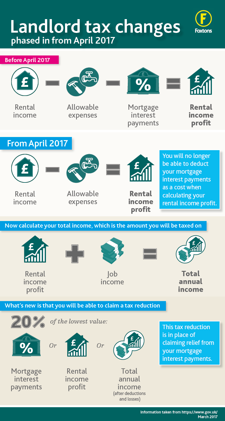 Foxtons landlord tax changes infographic