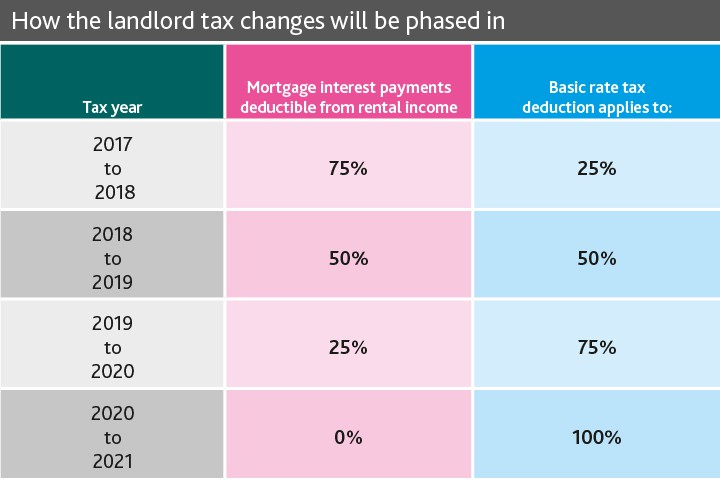 landlord tax change phase in table