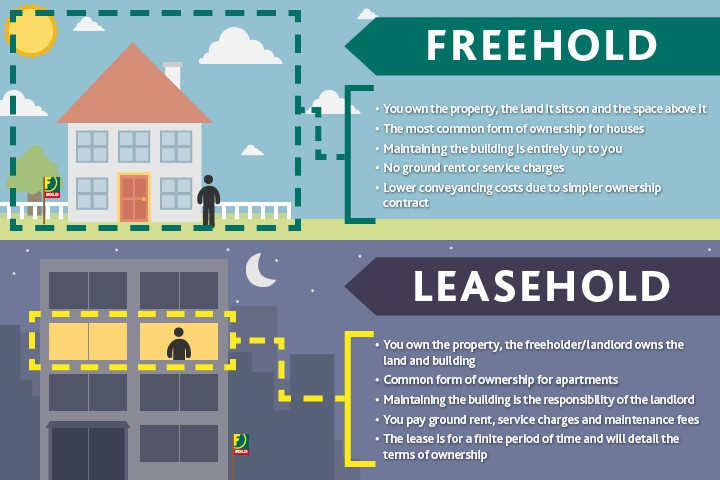 Lease Vs Rent >> Leasehold Vs Freehold The Differences And What To Consider